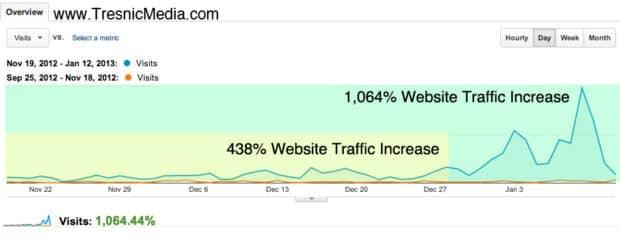améliorer trafic web