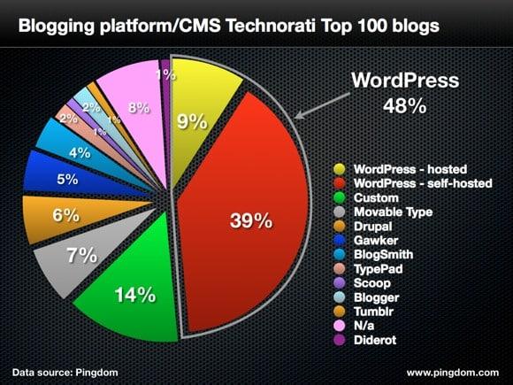 créer blog pour débutant