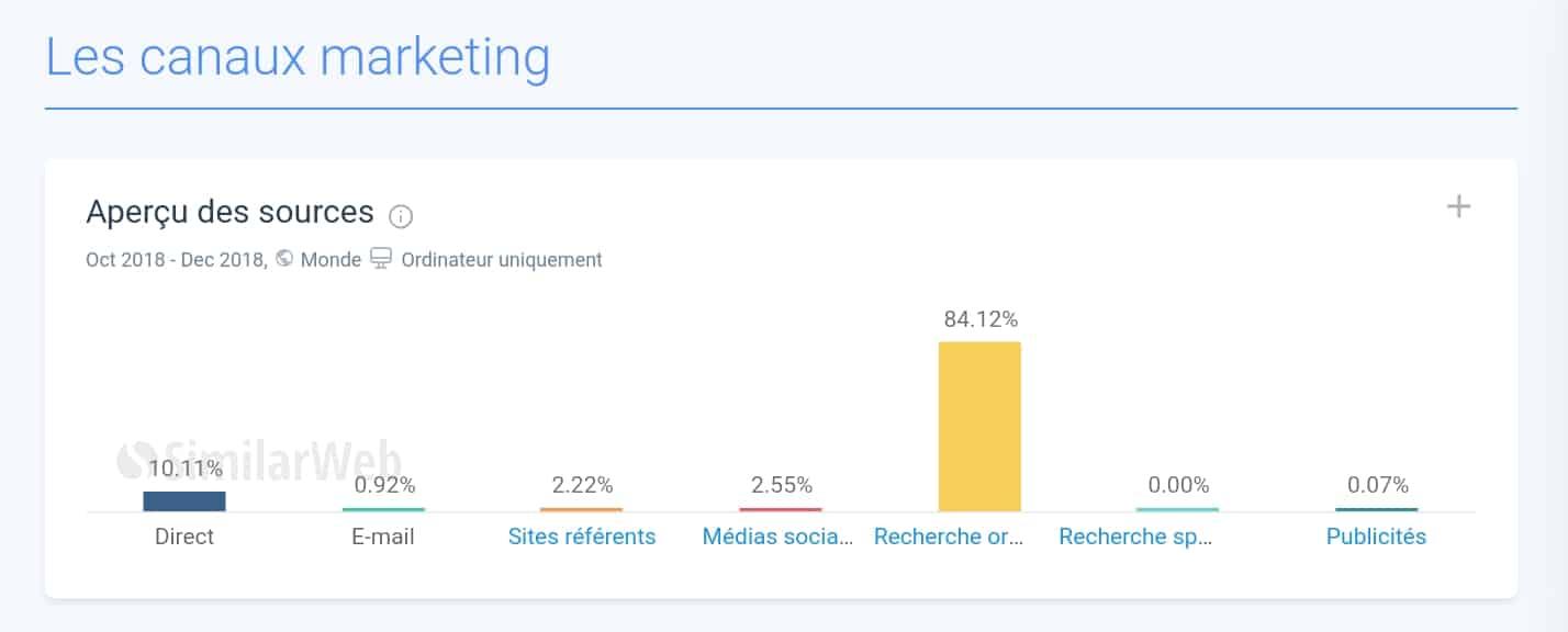 résultat web maniac webmarketing créer une entreprise rentable