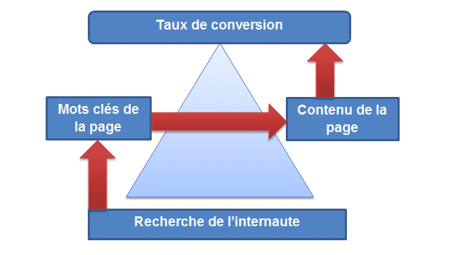 agence SEO (Conversion)