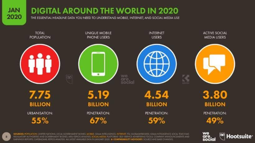 statistique utilisation internet et appareil mobile